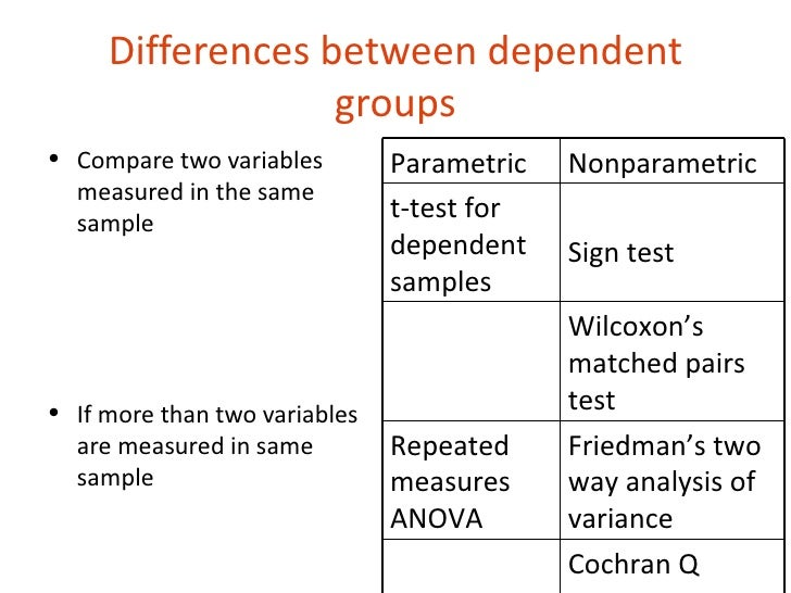 three fundamental differences between parametric and nonparametric statistics Differences between parametric and non-parametric tests plus their advantages and limitations by: amir abdulazeez geo 8304: qualitative and quantitative techniques february, 2014 1 10 introduction data can either be continuous, discrete, binary, or categorical.