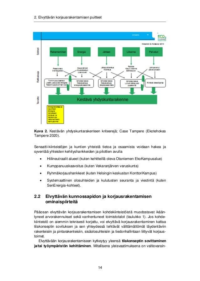 2. Elvyttävän korjausrakentamisen puitteet  ministeriön asettama tilatehokkuustavoite alle 18 m²/henkilö, kun se lähtökoht...