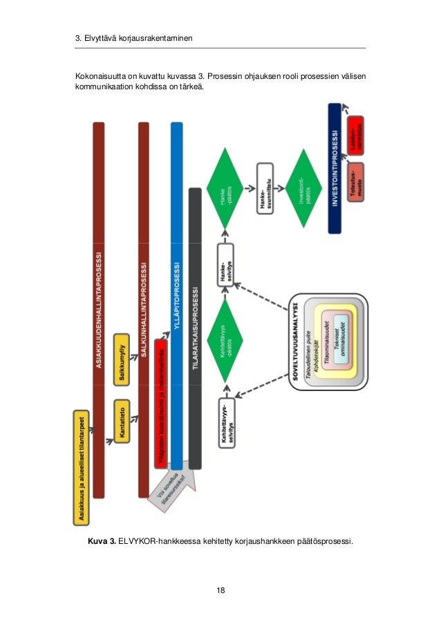 3. Elvyttävä korjausrakentaminen  3.1.1 Soveltuvuusanalyysin soveltaminen ja rakenne  Soveltuvuusanalyysin soveltaminen on...