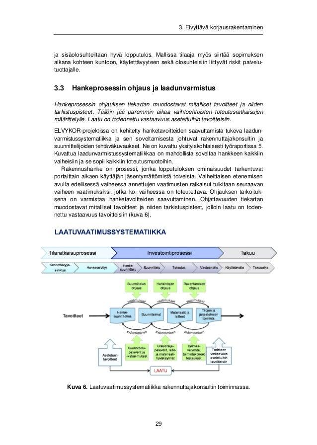 3. Elvyttävä korjausrakentaminen  3.3.1 Laadunvarmistuksen toimintamalli  Hanketavoitteet yksilöidään tarkoiksi toimivuusv...