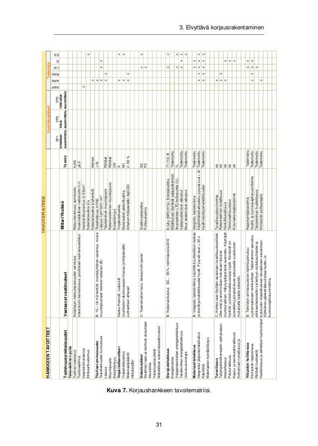 3. Elvyttävä korjausrakentaminen  32  Kuva 8. Toimitilojen energiatehokkuuden parantamisen periaatteet.  ENERGIATEHOKKUUDE...