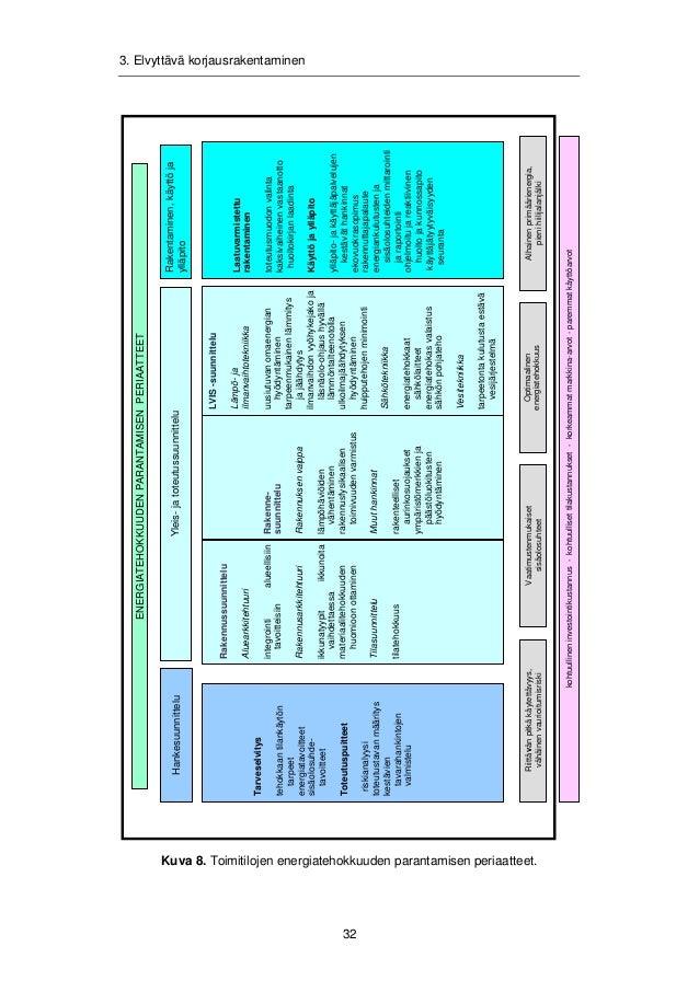3. Elvyttävä korjausrakentaminen  3.3.2 Rakennuttajakonsultin tehtäväkuvaukset  Kärkihankkeiden ja muiden laaja-alaisten h...