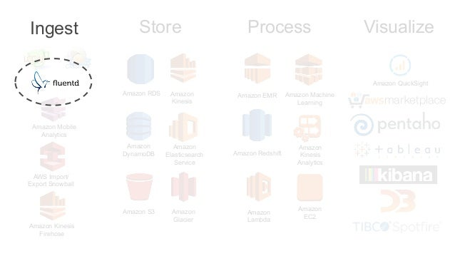 Big Data Architectural Patterns and Best Practices on AWS
