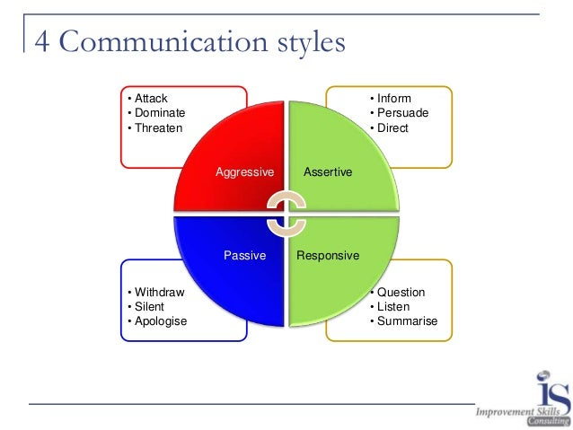 leadership style communication Leadership communication styles: a descriptive analysis of health care professionals rebekah rogersschool of communication, east carolina university, nc, usaabstract.
