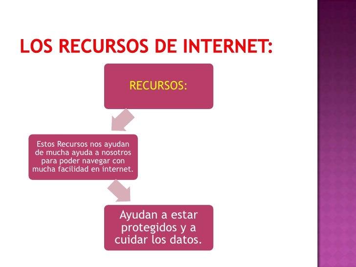 LOS RECURSOS DE INTERNET:<br />