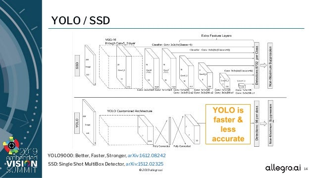 Optimizing SSD Object Detection for Low-power Devices,