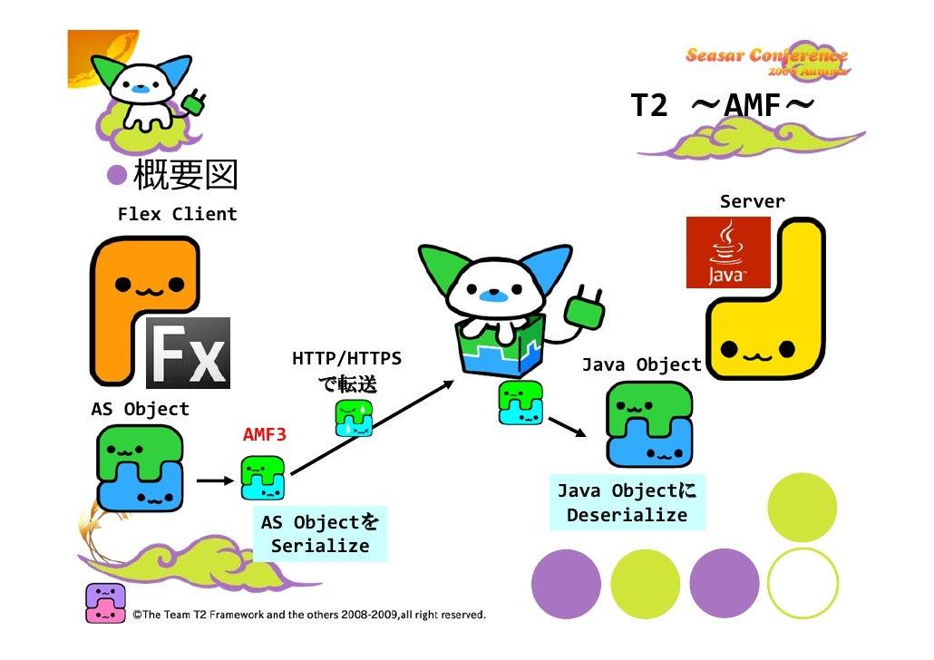T2~AMF~   AmfActionInvokerFactory   AmfActionInvokerを生成   T2がAMFだけしか扱わなくできます AmfActionInvoker   AmfContext(後述)を生成・利用します  ...