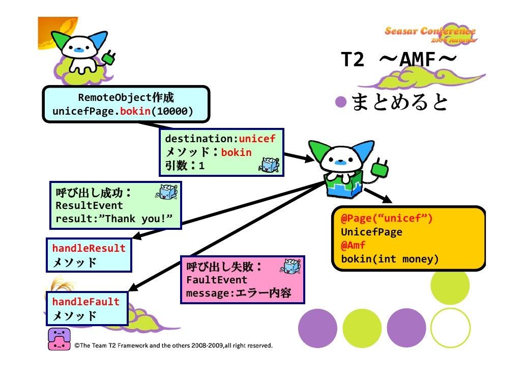 T2HackwithScala     Scala +T2