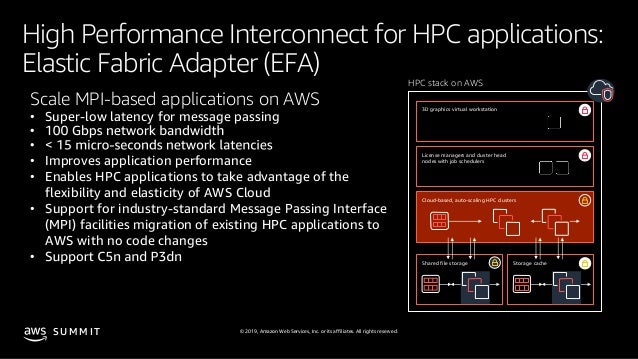 © 2019, Amazon Web Services, Inc. or its affiliates. All rights reserved.S U M M I T High Performance Interconnect for HPC...