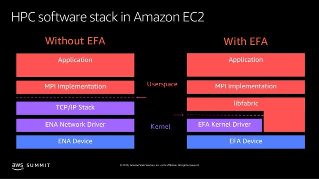© 2019, Amazon Web Services, Inc. or its affiliates. All rights reserved.S U M M I T HPC software stack in Amazon EC2 User...