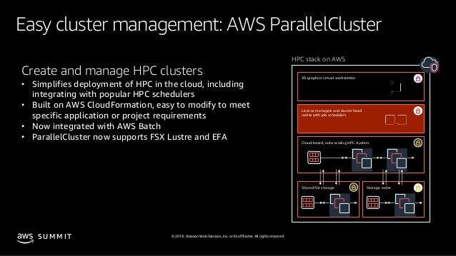 © 2019, Amazon Web Services, Inc. or its affiliates. All rights reserved.S U M M I T Easy cluster management: AWS Parallel...