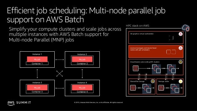 © 2019, Amazon Web Services, Inc. or its affiliates. All rights reserved.S U M M I T Efficient job scheduling: Multi-node ...