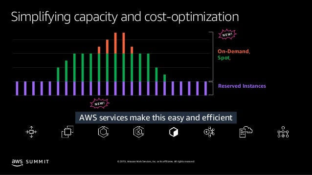© 2019, Amazon Web Services, Inc. or its affiliates. All rights reserved.S U M M I T Simplifying capacity and cost-optimiz...