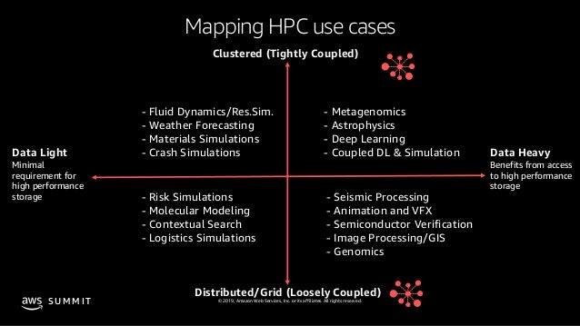 © 2019, Amazon Web Services, Inc. or its affiliates. All rights reserved.S U M M I T Mapping HPC use cases - Fluid Dynamic...