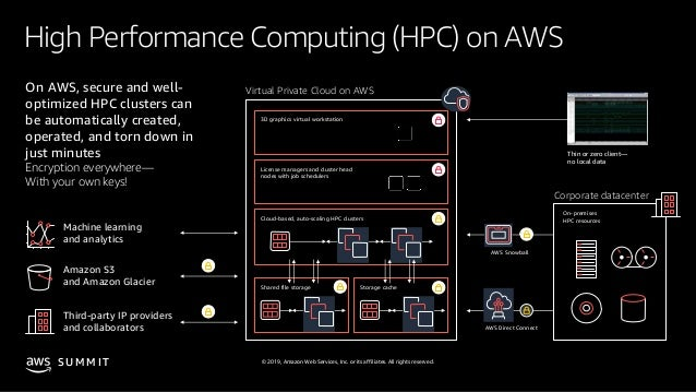 © 2019, Amazon Web Services, Inc. or its affiliates. All rights reserved.S U M M I T High Performance Computing (HPC) on A...