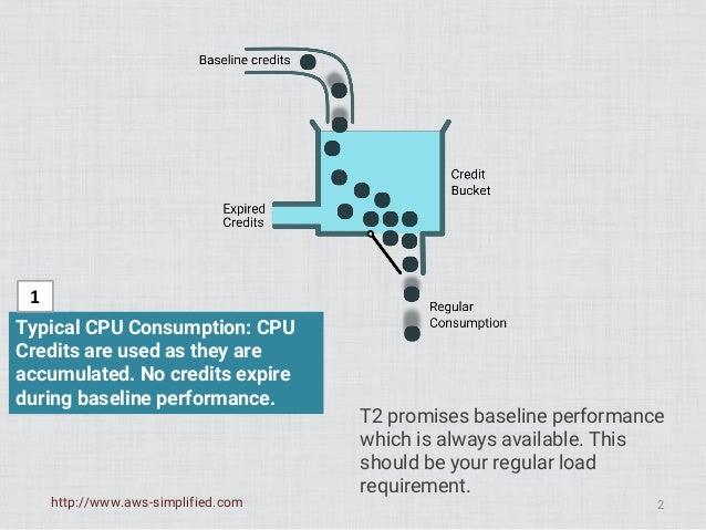 Understanding Amazon AWS EC2 - t2 Instance type CPU Credits Slide 2