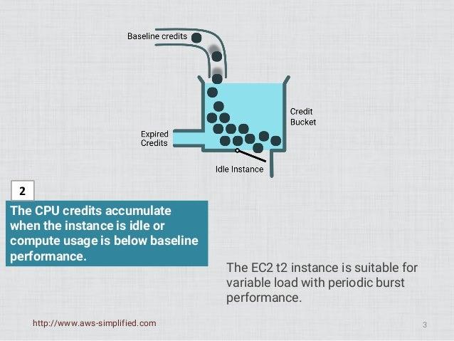 Understanding Amazon AWS EC2 - t2 Instance type CPU Credits Slide 3