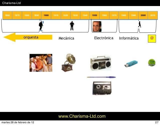 #Charisma-Ltd www.Charisma-Ltd.com 1860 1870 1880 1890 1900 1910 1920 1930 1940 1950 1960 1970 1980 1990 2000 2010 Informá...
