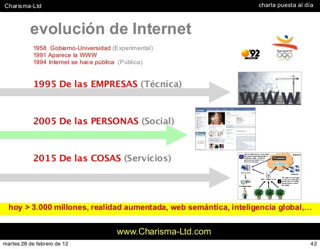 #Charisma-Ltd www.Charisma-Ltd.com evolución de Internet 1958 Gobierno-Universidad (Experimental) 1991 Aparece la WWW 1994...