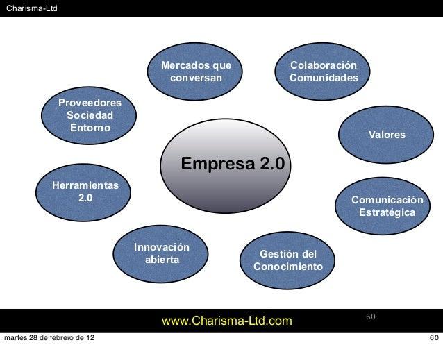 #Charisma-Ltd www.Charisma-Ltd.com 60 Empresa 2.0 Mercados que conversan Proveedores Sociedad Entorno Herramientas 2.0 Inn...