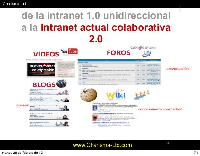 #Charisma-Ltd www.Charisma-Ltd.com 74 de la intranet 1.0 unidireccional a la Intranet actual colaborativa 2.0 conversación...