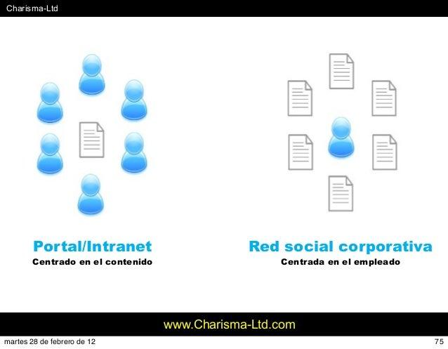 #Charisma-Ltd www.Charisma-Ltd.comFuente: INCIPY Portal/Intranet Centrado en el contenido Red social corporativa Centrada ...