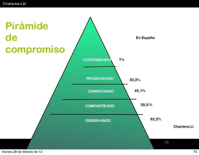 #Charisma-Ltd www.Charisma-Ltd.com 76 OBSERVANDO COMPARTIENDO COMENTANDO PRODUCIENDO COORDINANDO Pirámide de compromiso 1%...