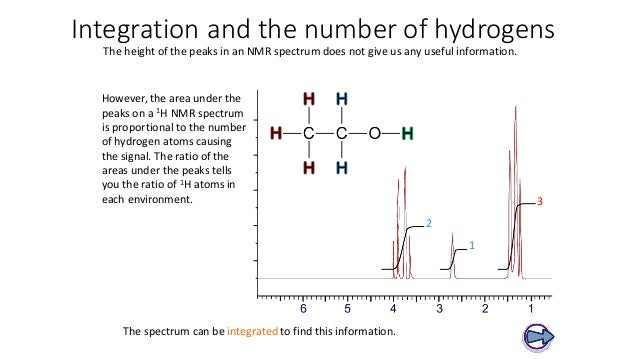T21 IB Chemistry- Spectroscopy continued