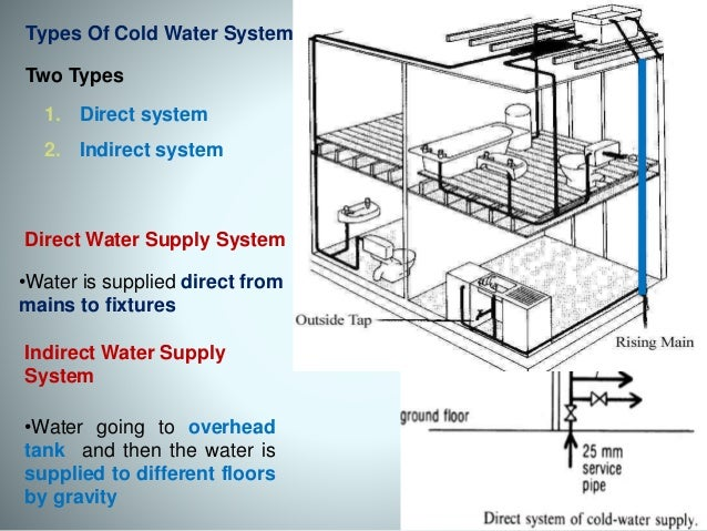 Cold water supply system components