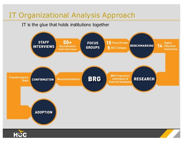 google organization analysis Google's organization structure is this section of the strategic environment is a realistic analysis of google's strategic planning process - google.