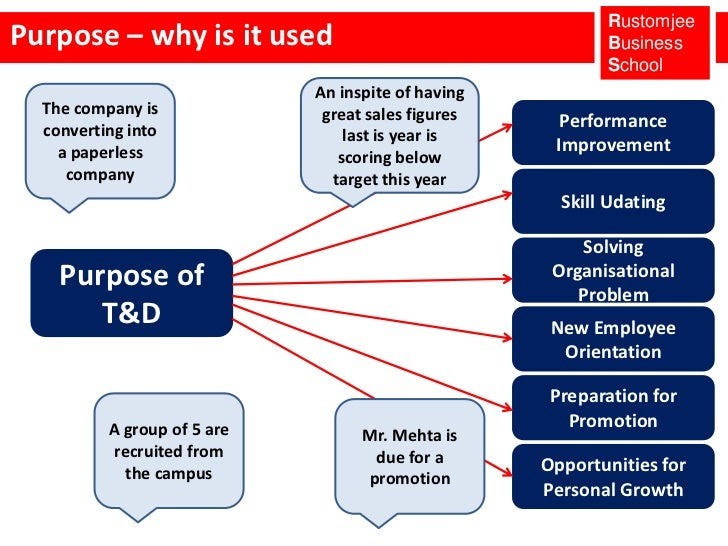 hrd training and developement Human resources (hr) development manager tasks plan, evaluate and implement training and development courses and programs for employees that align with human resources and overall company goals.