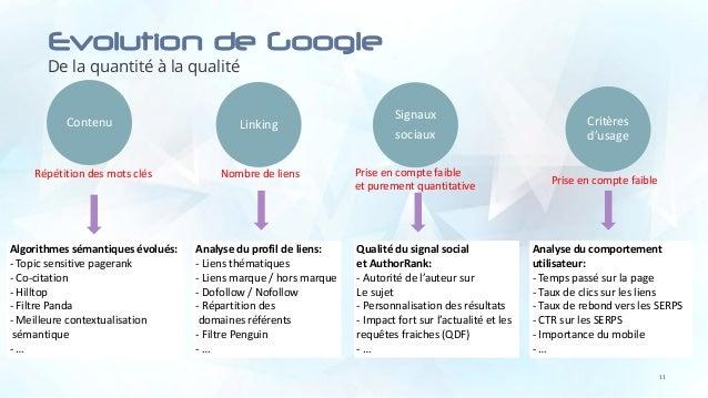LinkingContenu Evolution de Google De la quantité à la qualité 11 Répétition des mots clés Algorithmes sémantiques évolués...