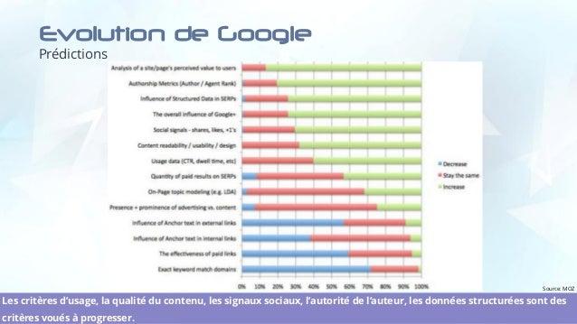Evolution de Google Prédictions 12 Les critères d'usage, la qualité du contenu, les signaux sociaux, l'autorité de l'auteu...