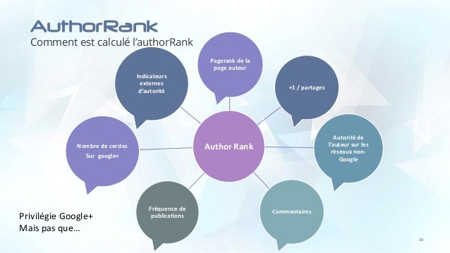 AuthorRank Comment est calculé l'authorRank 16 Author Rank Pagerank de la page auteur +1 / partages Autorité de l'auteur s...