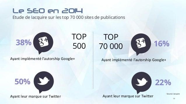 Le SEO en 2014 Etude de Iacquire sur les top 70 000 sites de publications 19 50% 22% 16%38% TOP 500 TOP 70 000 Ayant implé...