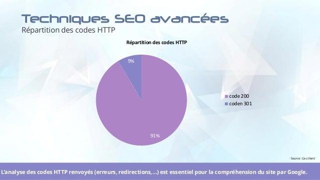 Techniques SEO avancées Répartition des codes HTTP 27L'analyse des codes HTTP renvoyés (erreurs, redirections,…) est essen...
