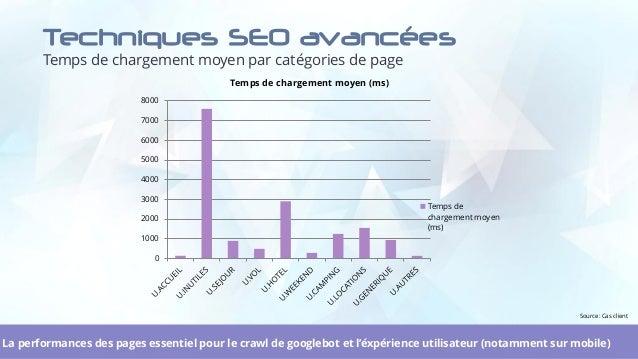 Techniques SEO avancées Temps de chargement moyen par catégories de page 28La performances des pages essentiel pour le cra...