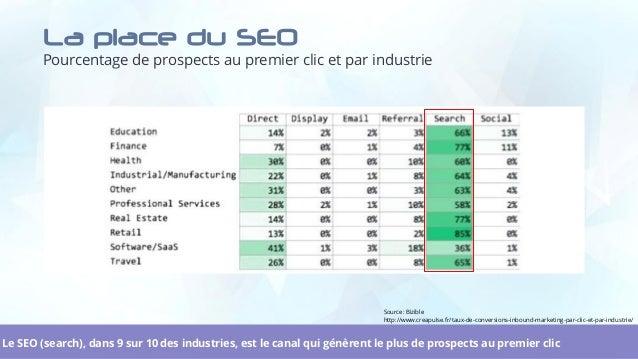 La place du SEO Pourcentage de prospects au premier clic et par industrie 4Le SEO (search), dans 9 sur 10 des industries, ...