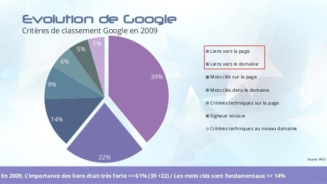 Evolution de Google Critères de classement Google en 2009 8 39% 22% 14% 9% 6% 5% 5% Liens vers la page Liens vers le domai...