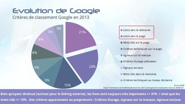Evolution de Google Critères de classement Google en 2013 9 21% 20% 15% 9% 9% 8% 8% 5% 5% Liens vers le domaine Liens vers...