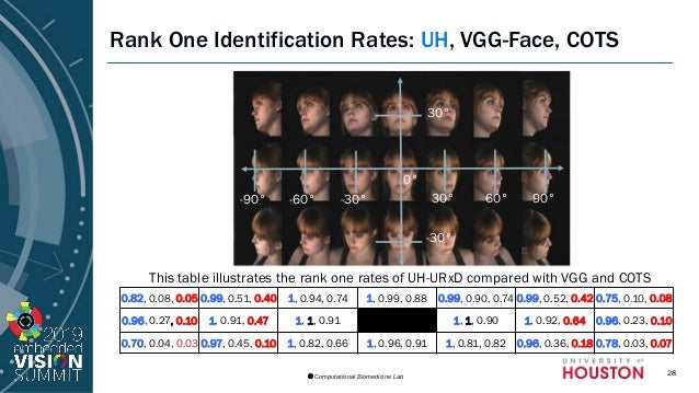 AI-powered Identity: Evaluating Face Recognition