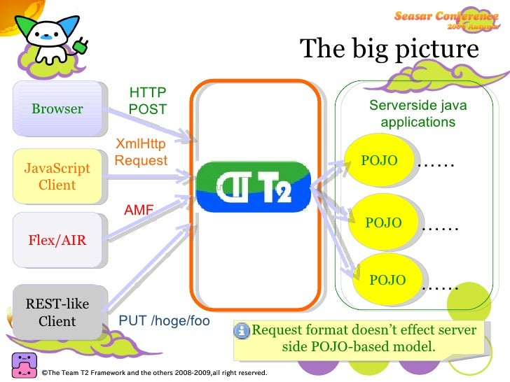 The big picture Browser HTTP POST JavaScript Client XmlHttp Request Flex/AIR AMF REST-like Client PUT /hoge/foo POJO POJO ...