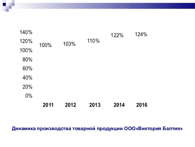 дипломная презентация по учету движения готовой продукции  продукции ООО Виктория Балтия 7
