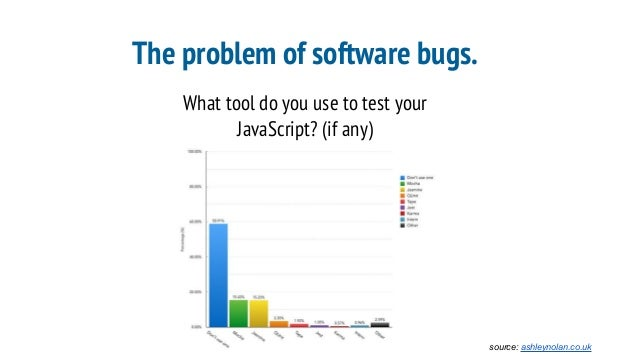 The problem of software bugs. What tool do you use to test your JavaScript? (if any) source: ashleynolan.co.uk