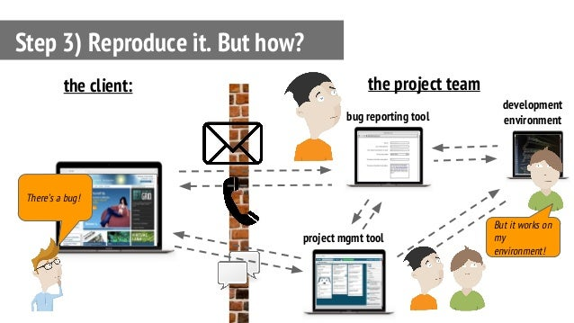 Step 3) Reproduce it. But how? bug reporting tool the client: the project team project mgmt tool development environment B...