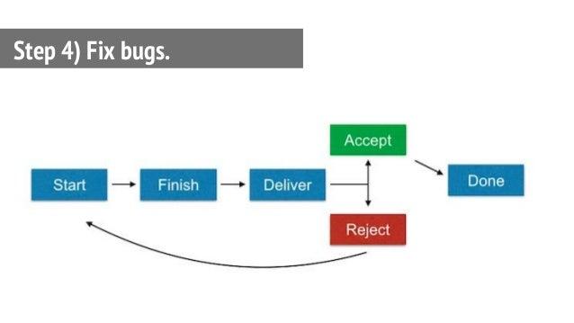 Step 4) Fix bugs.