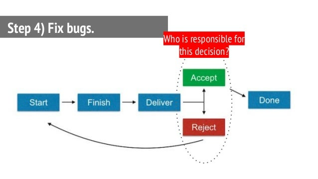 Step 4) Fix bugs. Who is responsible for this decision?