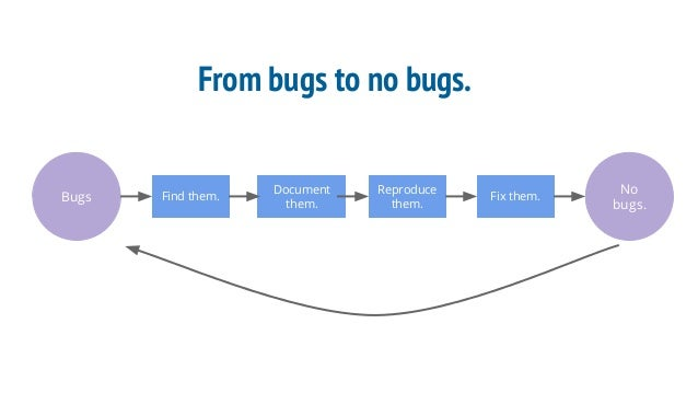 From bugs to no bugs. Bugs Find them. Document them. Reproduce them. Fix them. No bugs.