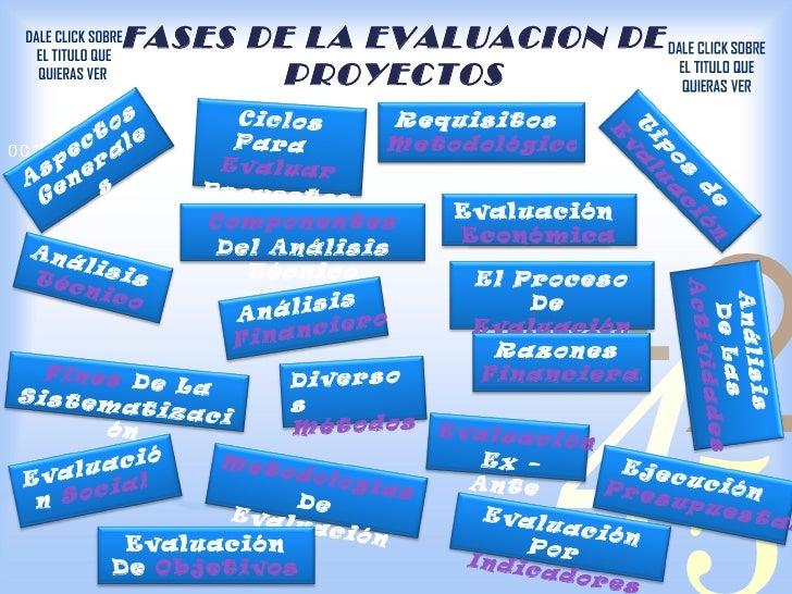 FASES DE LA EVALUACION DE DALE CLICK SOBRE   EL TITULO QUE   QUIERAS VER          PROYECTOS           os           Ciclos ...