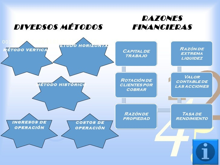 RAZONES   DIVERSOS MÉTODOS                   FINANCIERAS0011 0010 1010 1101 0001 0100 1011                  método horizon...